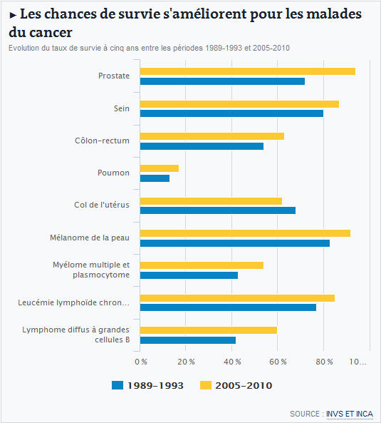une tude montre la progression du taux de survie aux trois cancers les plus fr quents en france. Black Bedroom Furniture Sets. Home Design Ideas